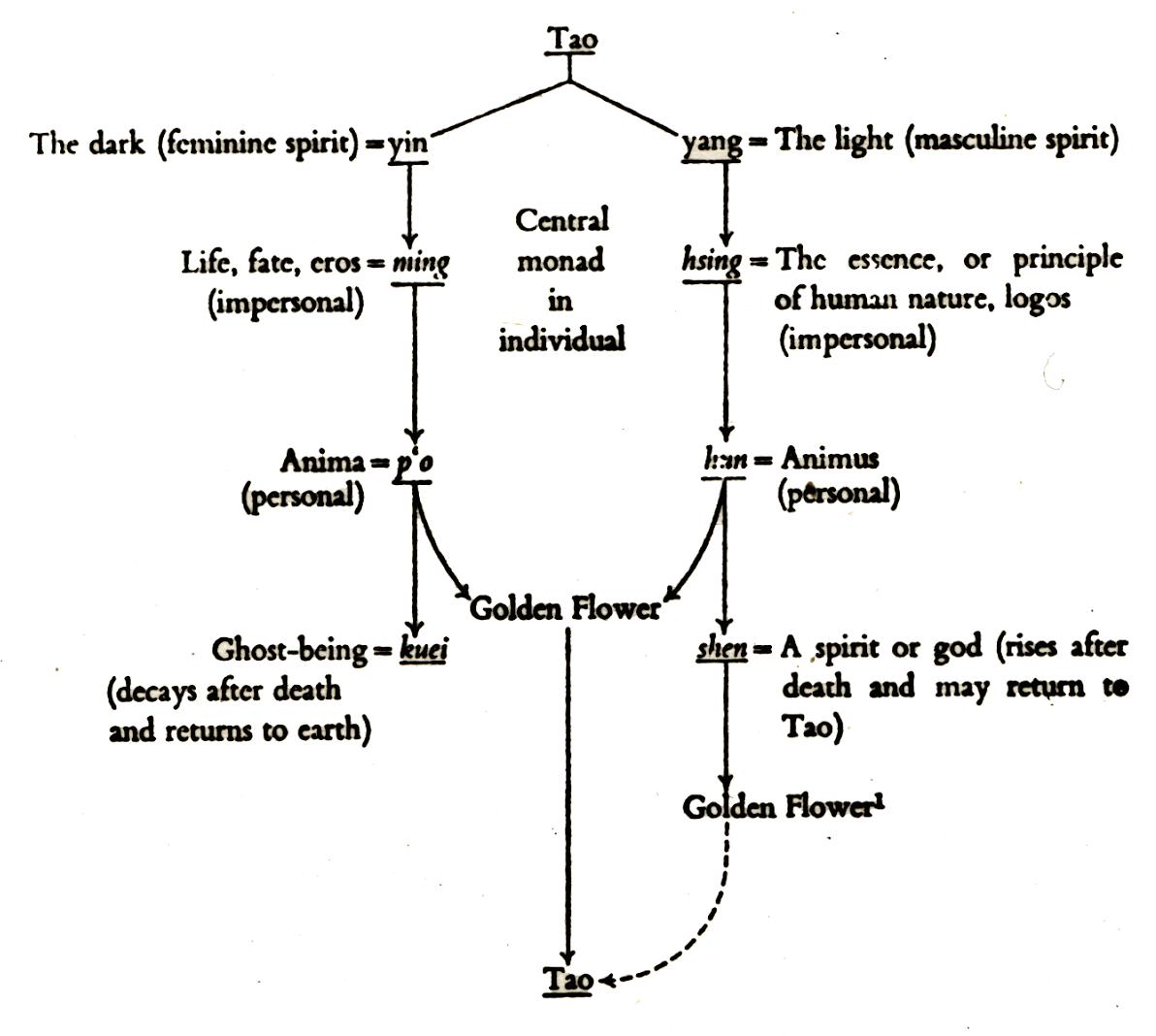 Backward-flowing method